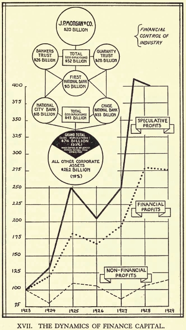 Lewis Corey  The Decline Of American Capitalism  1934