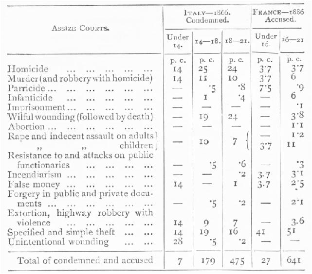 Criminal Sociology By Enrico Ferri 1905