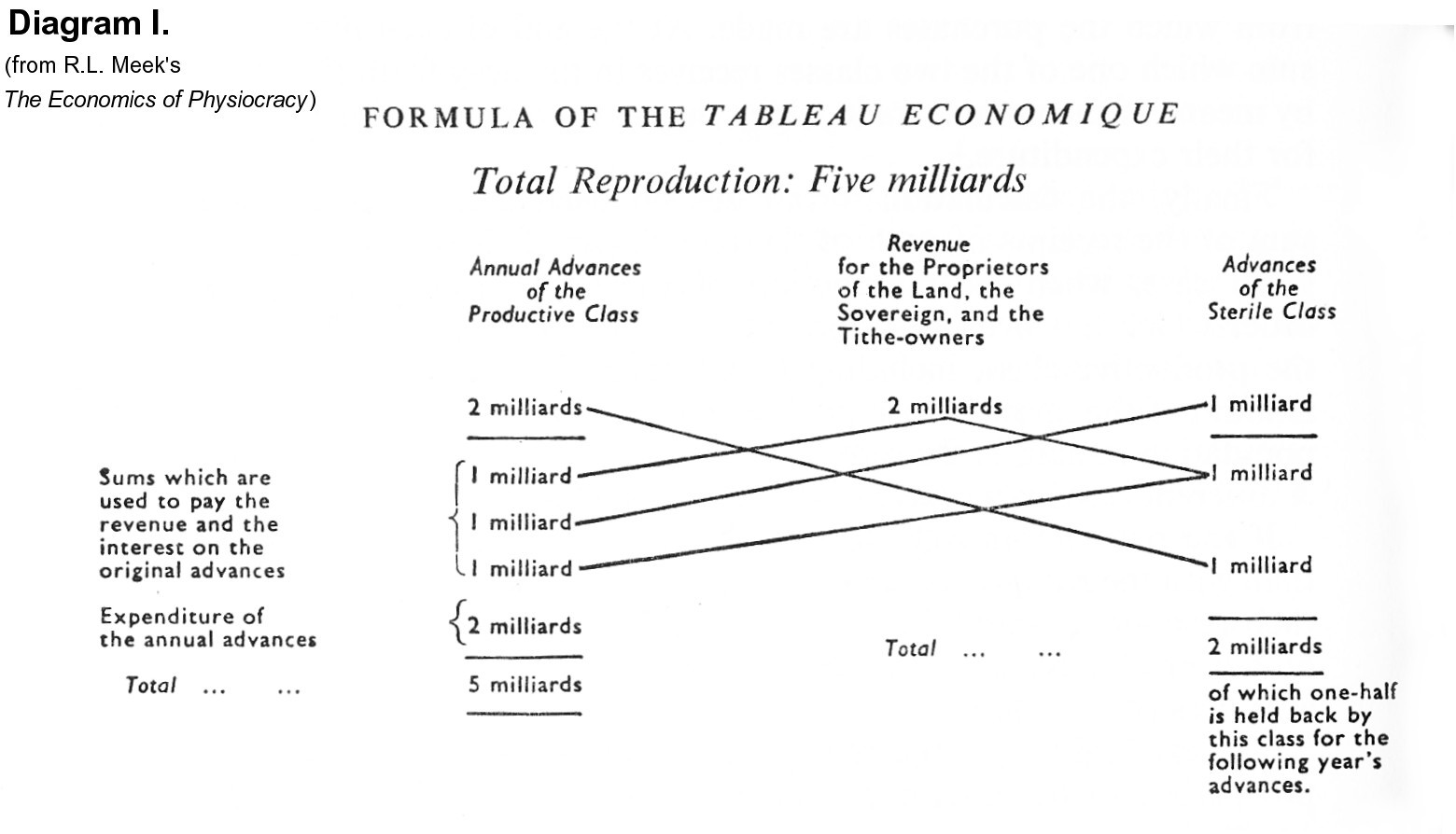 History of political economy physiocracy quesnays tableau abrg in analyse du tableau economique is displayed above diagram i and below it is the revised version of prof bauer diagram ii ccuart Gallery