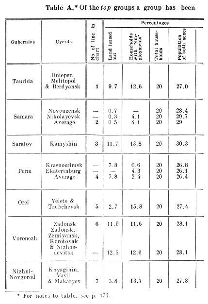 Table A.