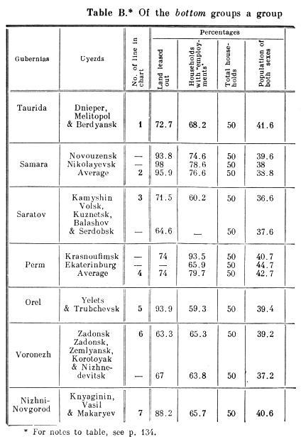 Table B.
