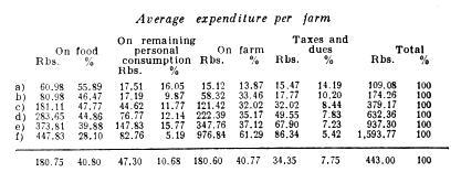 Average expenditure per farm.