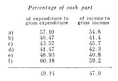 Percentage of cash part.