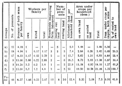 General data on peasant farming.