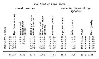Per head of both sexes.
