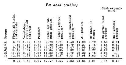 Per head (rubles).