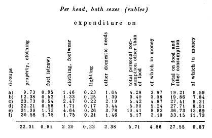 Per head, both sexes (rubles).
