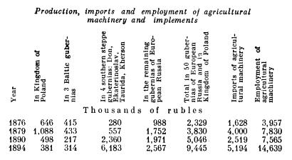 Production, imports and employment of agricultural machinery and implements.
