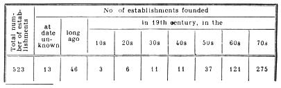 Number of establishments founded.