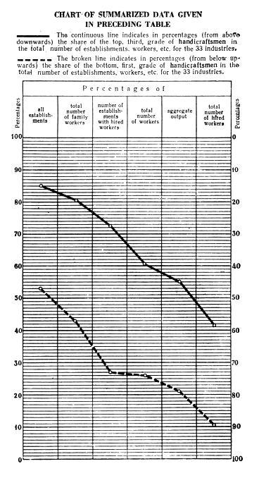 Chart summarizing data given in preceding table.
