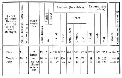 Typical budgets of furriers of different groups.