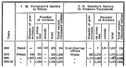 Terentyev's and Garelin's factories.