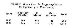 Number of workers in large capitalist enterprises.