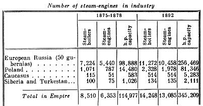 Number of steam engines in industry.