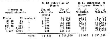 Distribution of factories and works by number of workers employed.