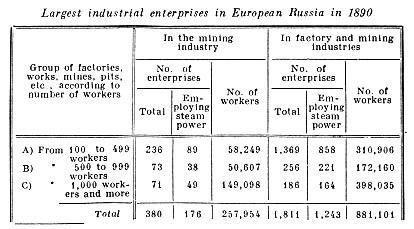 Largest industrial enterprises in European Russia in 1890.