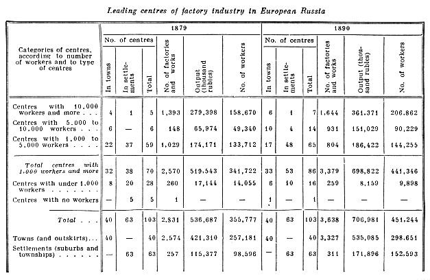 Leading centres of factory industry in European Russia.