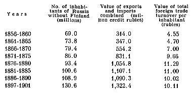 Development of foreign trade