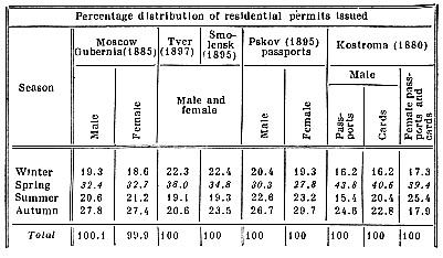 Percentage distribution of residential permits issued.