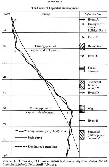資本主義發展的曲線
