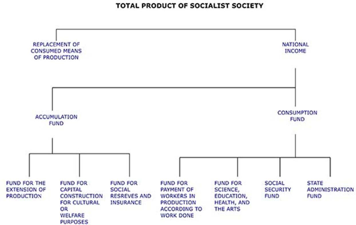 socialist economy
