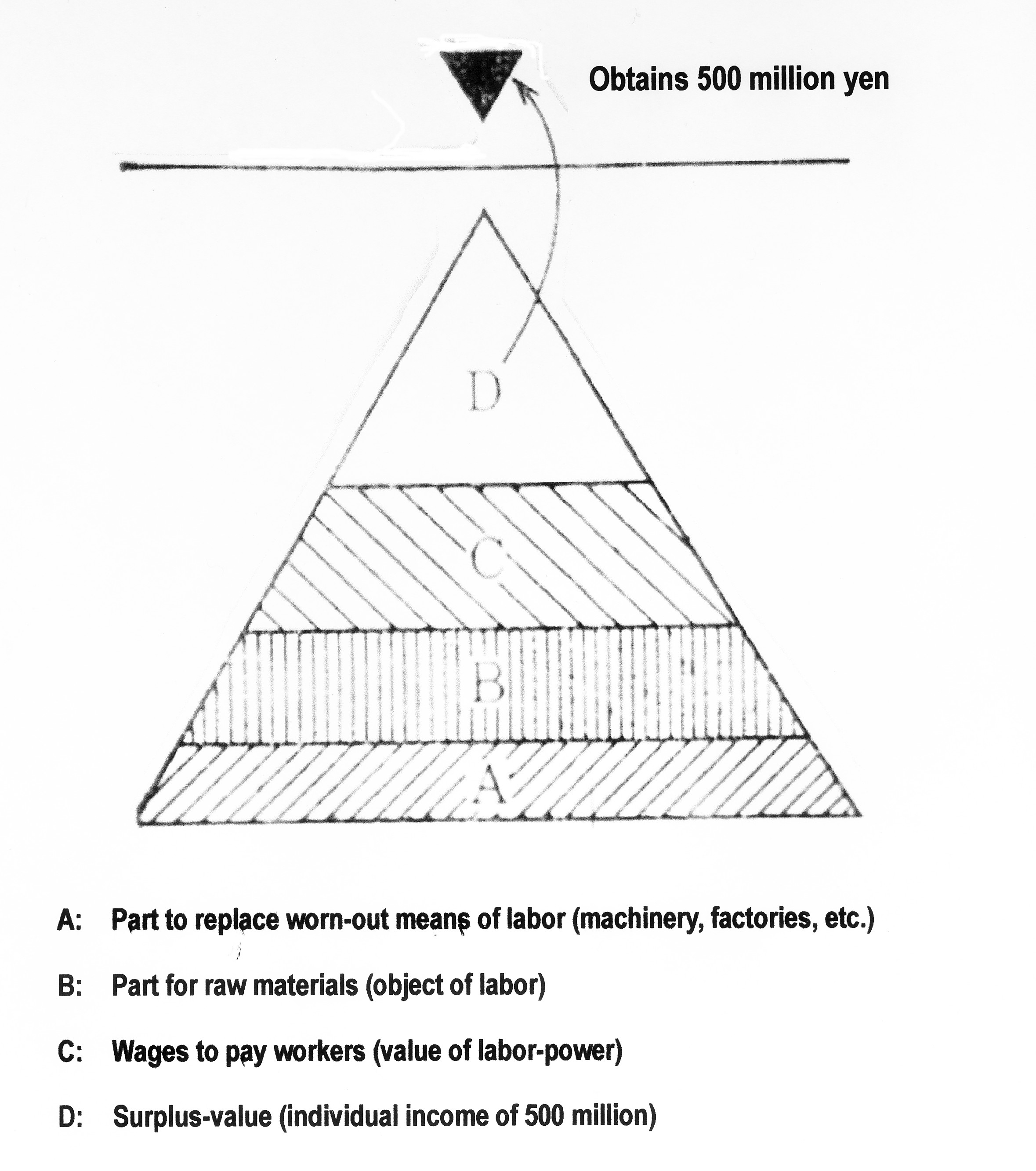 exploitation of labor in the triangular diagram a represents the value to replace the worn out machinery and factories which is deducted from the value of the products in